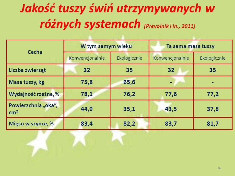 Jakość tuszy świń utrzymywanych w różnych systemach [Prevolnik i in